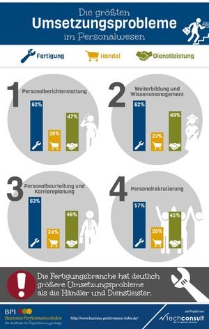Die größten HR-Probleme im Mittelstand