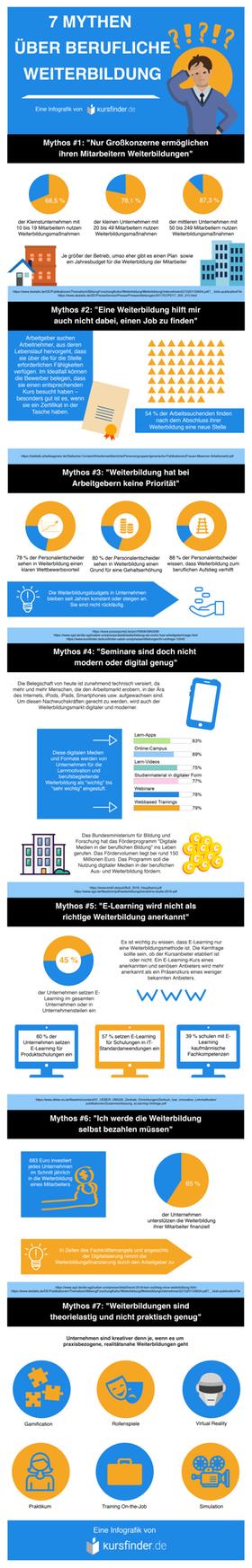 Bild Infografik Weiterbildungsmythen