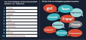 Infografik: Stellenanzeigen strotzen vor Phrasen