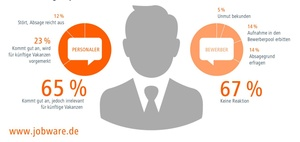 Recruiting: Personaler geben Bewerbern selten eine zweite Chance