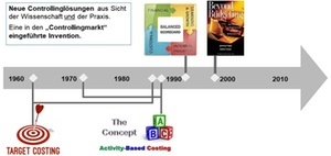 Ronald Gleich: Wie Innovationen im Controlling entstehen