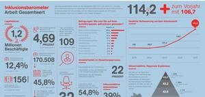 Inklusionsbarometer: Integration von Mitarbeitern mit Behinderung