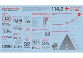 Bild zu Infografik Inklusionsbarometer