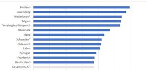 BMAS: Ergebnisse der Studie zum Homeoffice