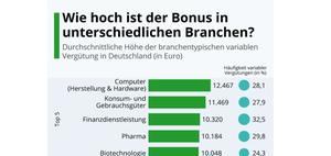 Studie: Bonuszahlungen nach Geschlecht, Branche und Region