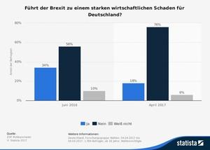 Wirtschaftlicher Schaden durch den Brexit