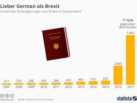 Brexit Einbürgerungen von Briten in Deutschland