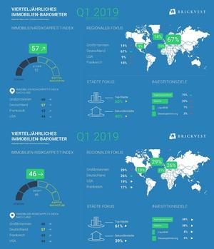 Brickvest Investorenbarometer Q1 2019