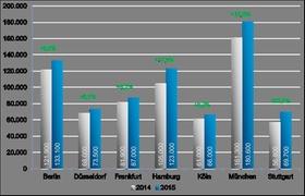 Büroflächenumsatz Grafik 2015 Colliers