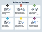 Bundestagswahl 2021: Wohnungsneubau