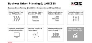 Business Driven Planning statt langwieriger Budgetierung
