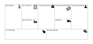 Agile Methoden in HR: Business Model Canvas