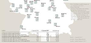 Spitzenmieten erstmalig über 15 Euro pro Quadratmeter