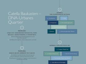 catella_studie_urbane-quartiere_Baukasten_Infografik