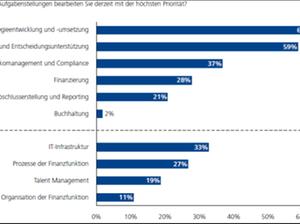 CFO-Agenda 2013: Strategieumsetzung und Effizienzsteigerung stehe