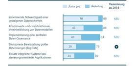 Abb. 1: Effizienzsteigerung in den Finanzprozessen, Angaben in Prozent.