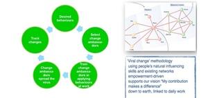 Akzeptanz für nachhaltige Prozessveränderungen