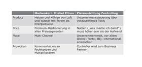 Congress der Controller_Markeneigenschaften Controlling