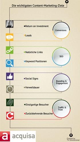 Content-Marketing-Ziele [Infografik]