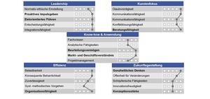 Controller-Kompetenzmodell als Kompass der Weiterbildungsplanung
