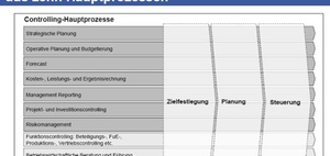 Prozessspezifische Kompetenzen nach Controllingprozessmodell