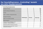 Controlling-Prozessmodell der IGC