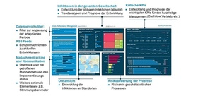 Crisis Performance Management Dashboard