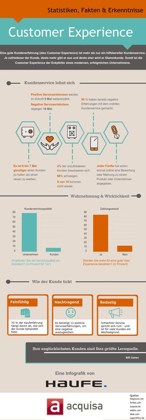Wichtige Statistiken zur Customer Experience