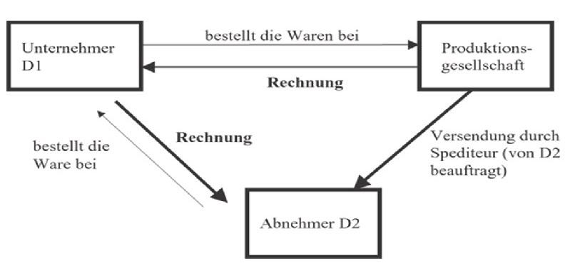innergemeinschaftliche reihengeschfte geltende rechtslage finance haufe - Reihengeschaft Beispiele