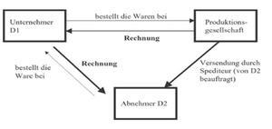 innergemeinschaftliche reihengeschfte geltende rechtslage - Reihengeschaft Beispiele
