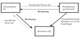 Darstellung eines klassischen Reihengeschäfts