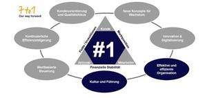"""Prozessorientierung: """"7 to 1-Programm"""" der Lufthansa"""