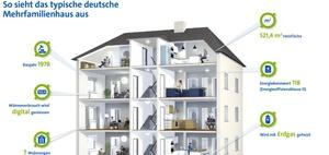 Energieeffizienz im Mehrfamilienhaus