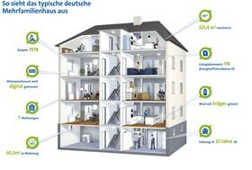Das typische Mehrfamilienhaus in Deutschland Grafik