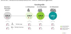 DATEV Branchenbarometer veröffentlicht