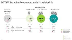 DATEV Branchenbarometer