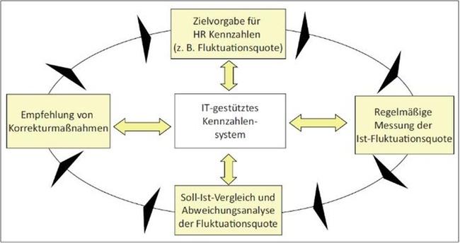 HR-Controlling: Definition und Kennzahlen | Controlling | Haufe