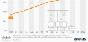 Pendeln: Zahlen und Fakten