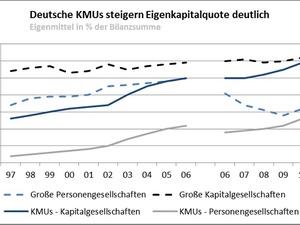 Deutscher Mittelstand steigert Eigenkapitalquote