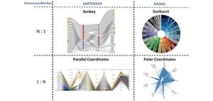 Interaktive Dashboards für Big Data als Erfolgsfaktor