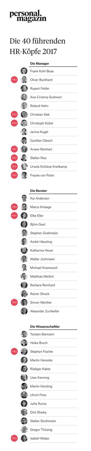 Die 40 führenden HR-Köpfe des Jahres 2017