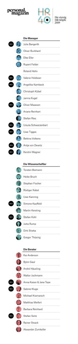 Die 40 führenden HR-Köpfe des Jahres 2019