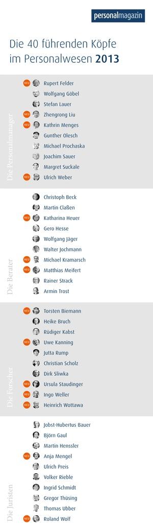 Die 40 führenden Köpfe im Personalwesen des Jahres 2013