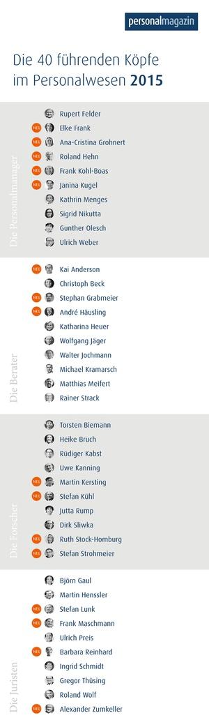 Die 40 führenden Köpfe im Personalwesen des Jahres 2015
