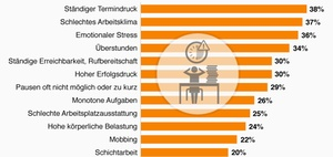 Infografik: Die stärksten Belastungen im Arbeitsalltag