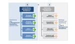 Die verbindlichen und optionalen Managementdisziplinen der 4+2 Formel
