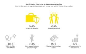 Infografik: Arbeitgeberattraktivität