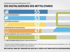 Digitalisierungsindex Mittelstand 2018