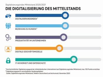 Digitalisierung News Und Fachwissen Haufe