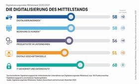 Digitalisierungsindex Mittelstand 2020